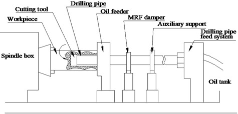 The deep hole drilling machine