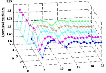 Accumulated contribution of number of modes (n) and number of harmonics (m)  to the dynamic morphology trajectory (um)