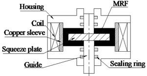 The squeezing mode MRF damper working principle diagram