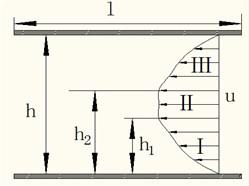 MRF flow diagram of a Bingham  plastic model of parallel plate