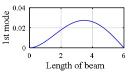 First mode shape of a clamped – simple beam