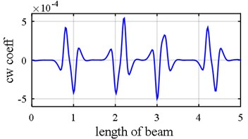 Damage detection in a simply supported beam. Effect of sampling interval  could be vividly observed due to different element size