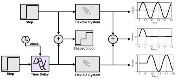 Input shaping process (Singh [28])