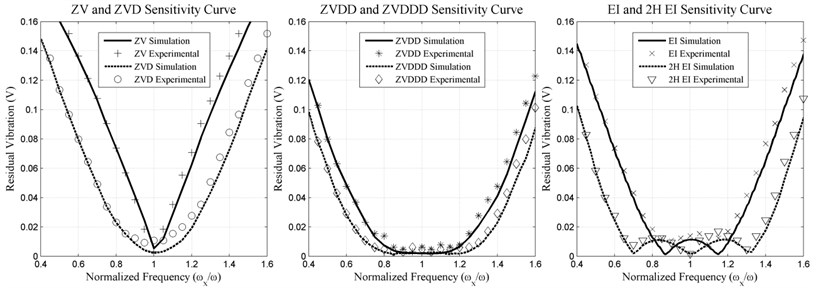 ZV, ZVD, ZVDD, ZVDDD, EI, two hump EI input shapers experimental  and simulation of sensitivity curve