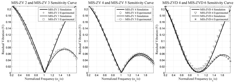 MIS-ZV2, MIS-ZV3, MIS-ZV4, MIS-ZV5, MIS-ZVD4, MIS-ZVD6 input shapers  experimental and simulation of sensitivity curve