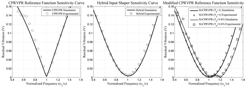 CPRVPR, Hybrid and M-CPRVPR Input shapers experimental and simulation of sensitivity curve