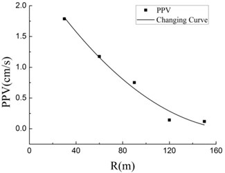 Changing curve of PPV with R