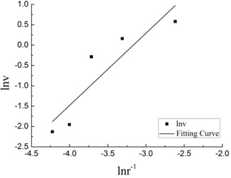 Fitting Curve of blasting the boulder