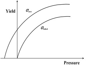 Two-curve model with damage and failure