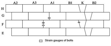 Arrangement of strain gauges