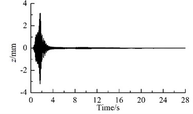 Results of computer simulation for the vibrating system
