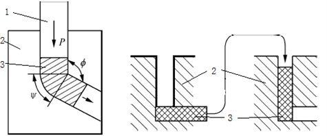 Process routes of the schematic diagram of the ECAP method and way: 1. Top die, 2. Bottom die, 3. Billet