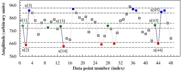 Illustration of time data by applying SampEn [14]