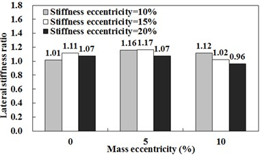 Lateral stiffness ratio in the case that seismic design force in RSA is equal to that in ESA