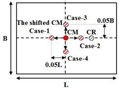 Application method of accidental torsion in FEMA 451 [16]