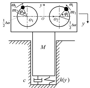 The dynamic model of the vibratory pile system