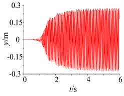 Parameter simulation of the system with frequency capture