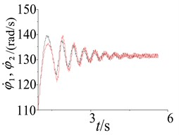 The system parameter response in different initial conditions
