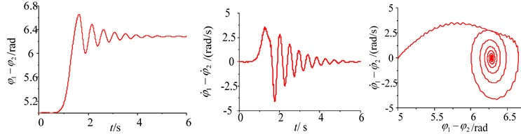 Simulation of the system with frequency capture in different initial phase conditions