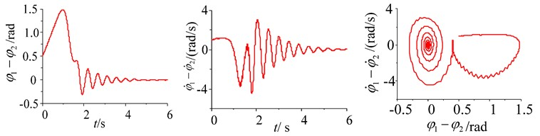 Simulation of the system with frequency capture in different initial rotational speed conditions