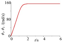 Parameters simulation of the system without frequency capture