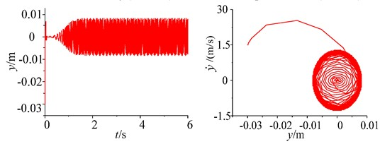 Parameters simulation of the system without frequency capture under different initial conditions