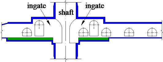 Deep vertical shaft ingate and distribution of surrounding chambers in coal mine