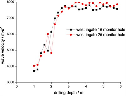 Surrounding rock mass sound velocity curve relationship with depth after excavation blasting