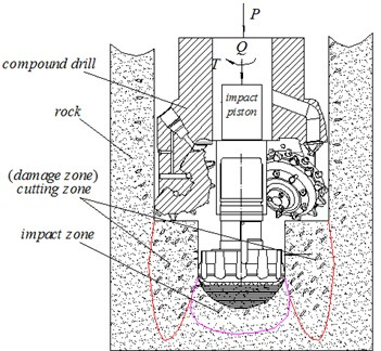 Shock induced drilling principle of