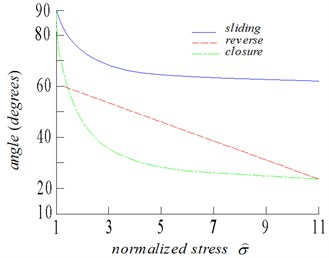 Relationship between normalized stress and critical angles