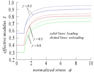 a) Normalized effective Young's modulus, and b) normalized strain, as functions of normalized stress, for friction coefficient of 0.5, and three values of crack density: 0.2, 0.5, 0.8