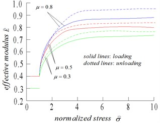 (a) Normalized effective Young's modulus, and (b) normalized strain, as functions of normalized stress, for crack density of 0.5, and three values of friction coefficient: 0.3, 0.5, 0.8