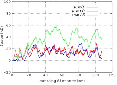 Comparison between simulation and experimental results  of cutting force under different disturbance frequency