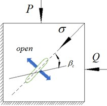 Cracks at different orientations, under given compressive stress P and impact loads Q