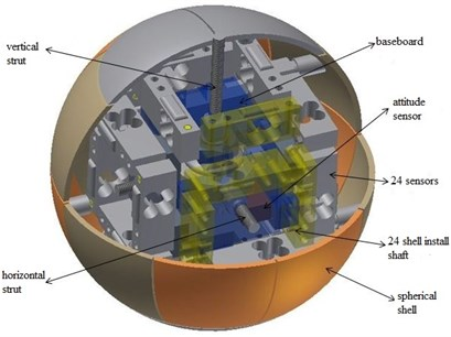 The 3D model of the inrush current online detection mechanism