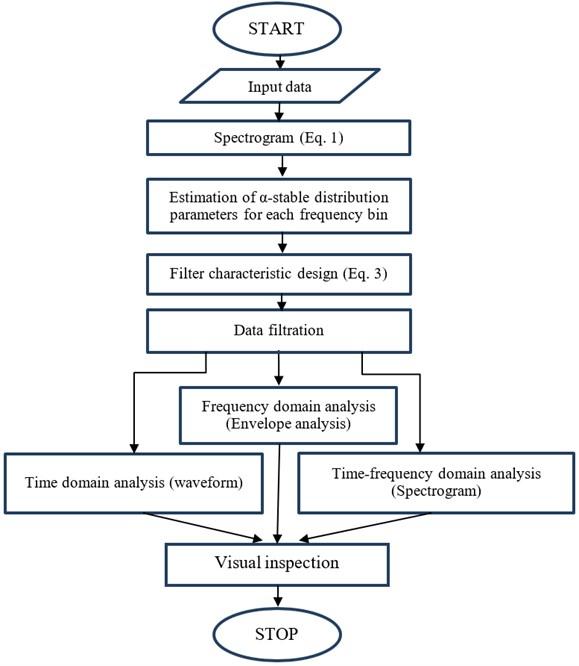 Flowchart of the procedure