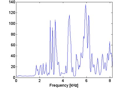 Filter characteristic based on the spectral kurtosis approach for simulated signal