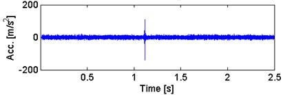 a) Waveform of the SK-filtered signal with b) its envelope spectra