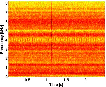 Spectrogram of the SK-filtered signal