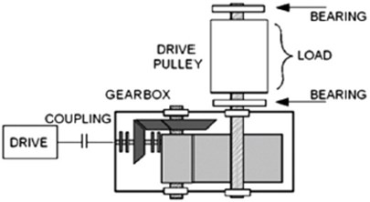 a) Scheme of the investigated machinery, b) sensor location in gearbox case