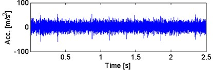 a) Waveform of the acquired signal  with b) its envelope spectra