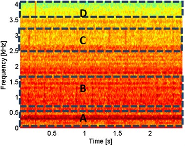 Spectrogram of the acquired signal