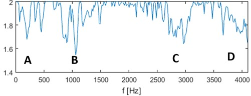 Filter characteristic based on the α-stable approach for real signal