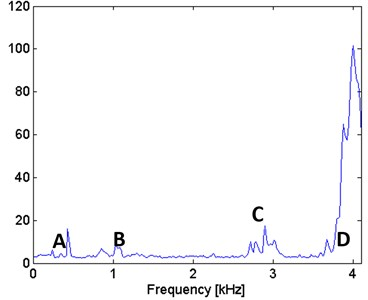 Filter characteristic based on the spectral kurtosis approach for real signal
