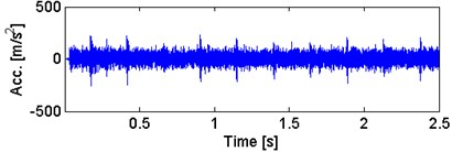 a) Waveform of the spectral kurtosis  filtered signal with b) its envelope spectra