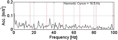 a) Waveform of the simulated signal  with b) its envelope spectra