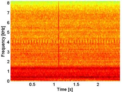 Spectrogram of the simulated signal