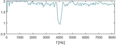 Filter characteristic based on the α-stable approach for simulated signal