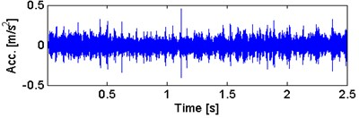 a) Waveform of the α-filtered signal  with b) its envelope spectra