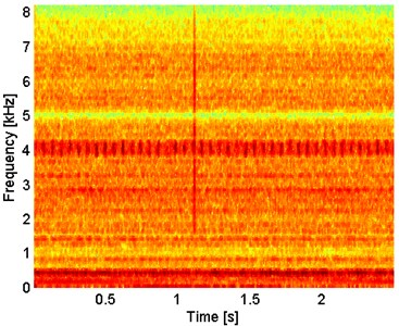 Spectrogram of the α-filtered signal
